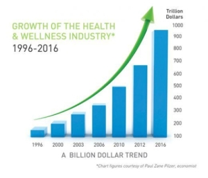 Health-and-wellness-industry-trend
